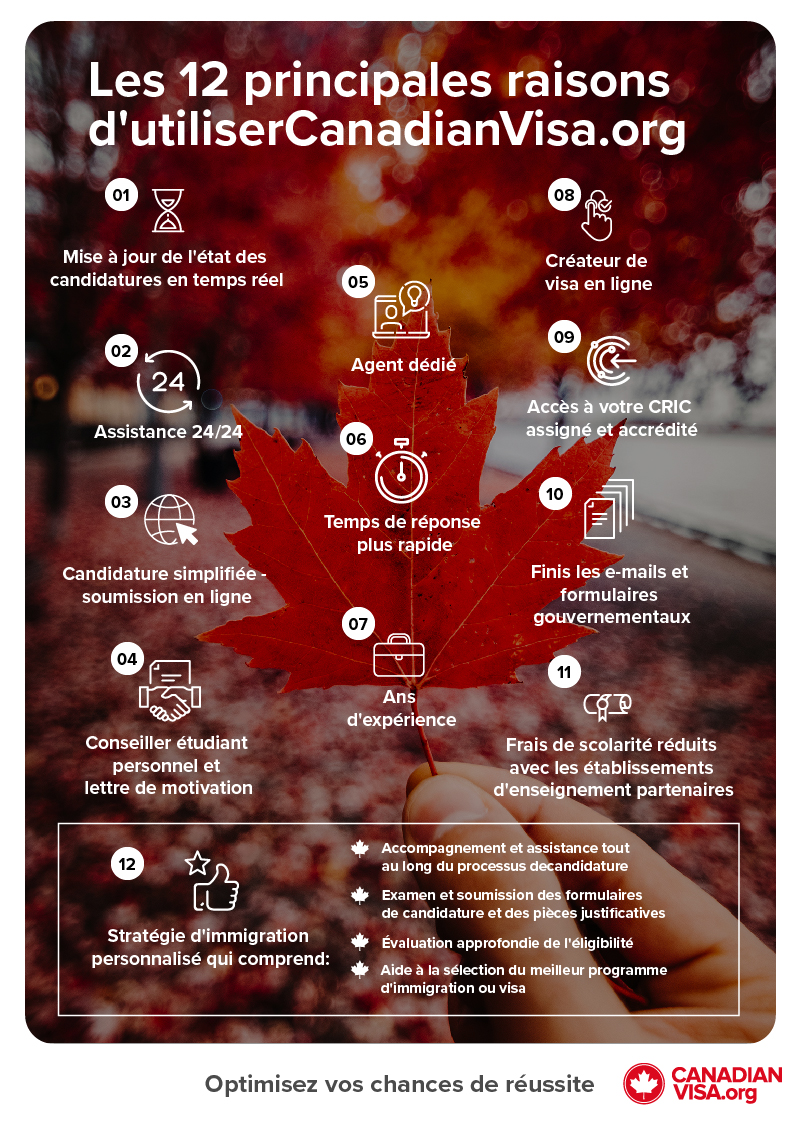 Why use CanadianVisa.org infographic | Why use CanadianVisa.org